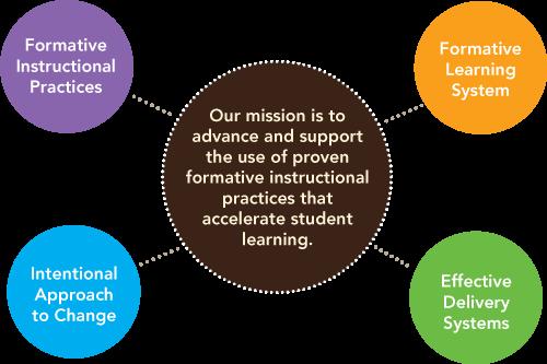 Fip Your School Ohio Implementation